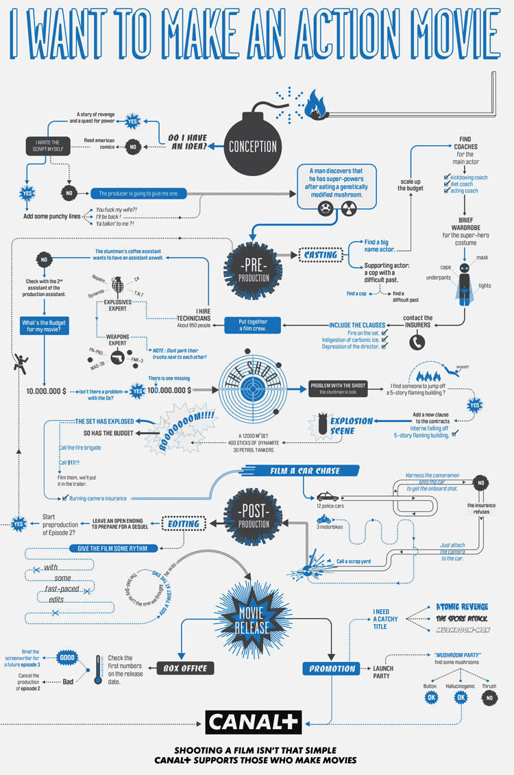 Humor infografica blog flow chart for making an action movie ccuart Images